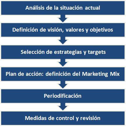fases personal branding plan