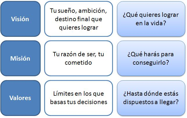 mision, vision, valores